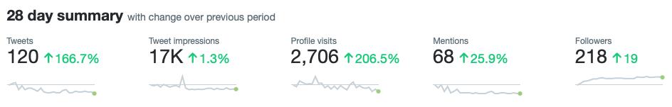 Twitter Analytics | Chris Hutchings