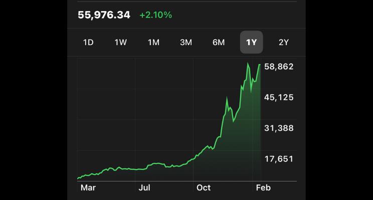 Bitcoin chart up | Chris Hutchings